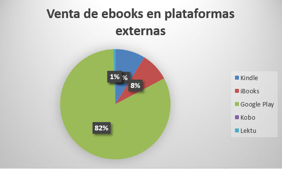 Google Play, Amazon, Kindle, iBooks, Kobo, Lektu